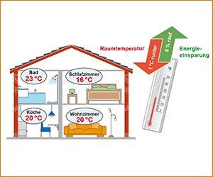 Heizöl-Energiespartipps zur Raumtemperatur